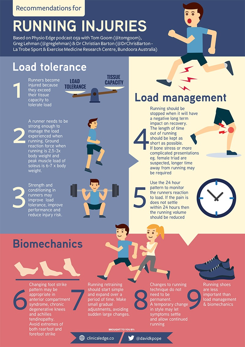 running injuries infograph